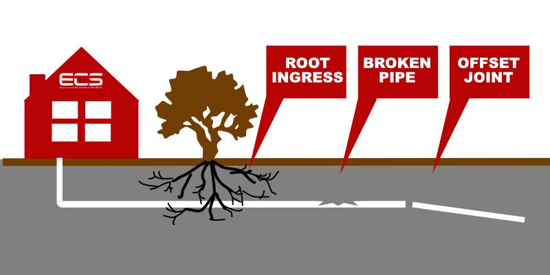 external drain repairs drain patch repairs drain relining company