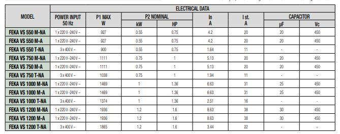 Feka VS Electrical Data